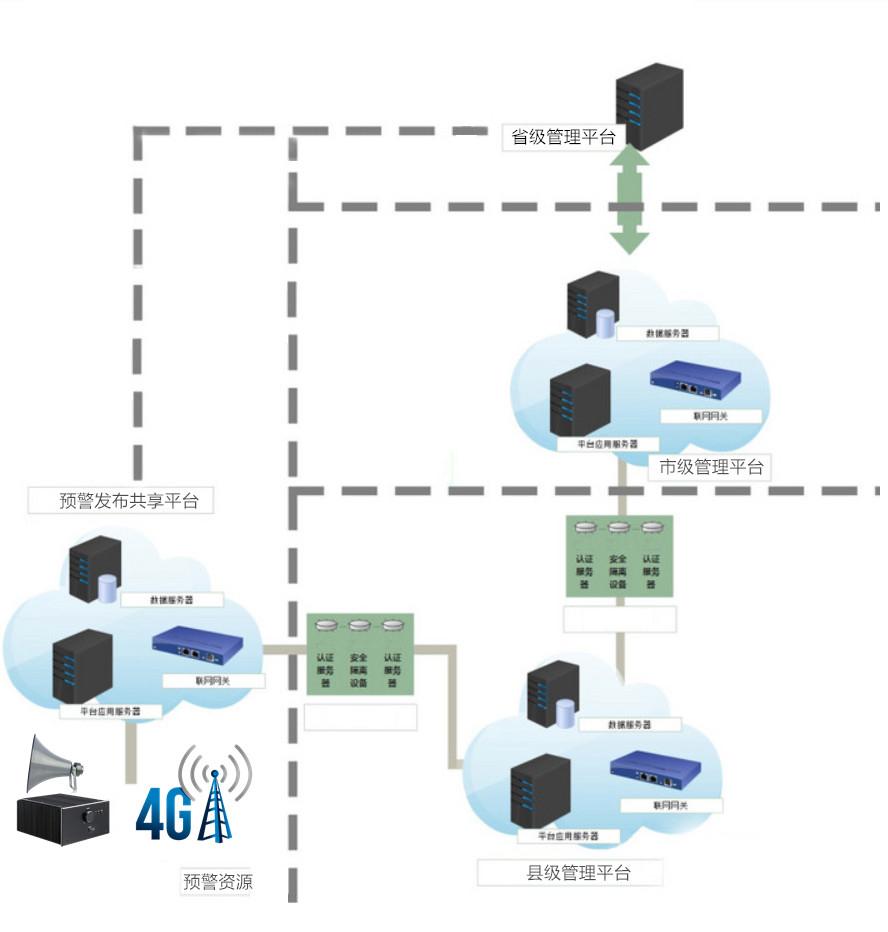 无线预警广播网络拓扑图