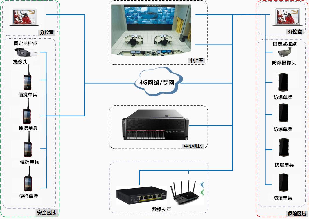 无线预警广播,无线单兵,简易雨量报警站,无线LED发布终端