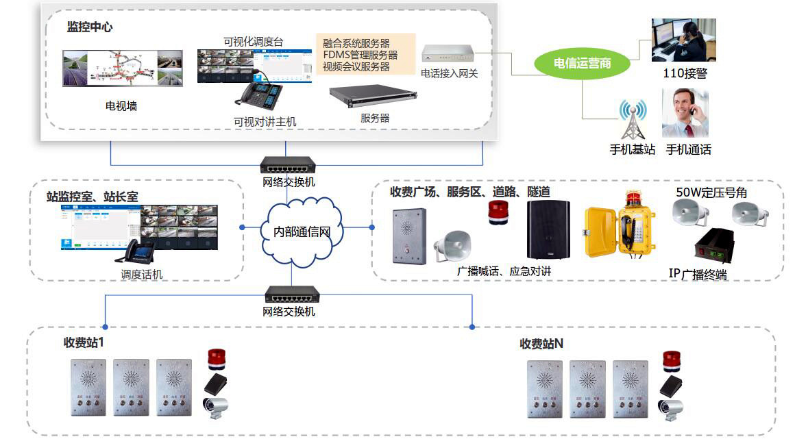 融合IP广播对讲系统拓扑图