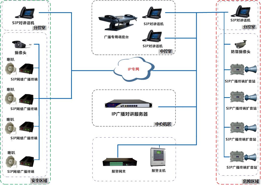 SIP融合调度系统方案拓扑